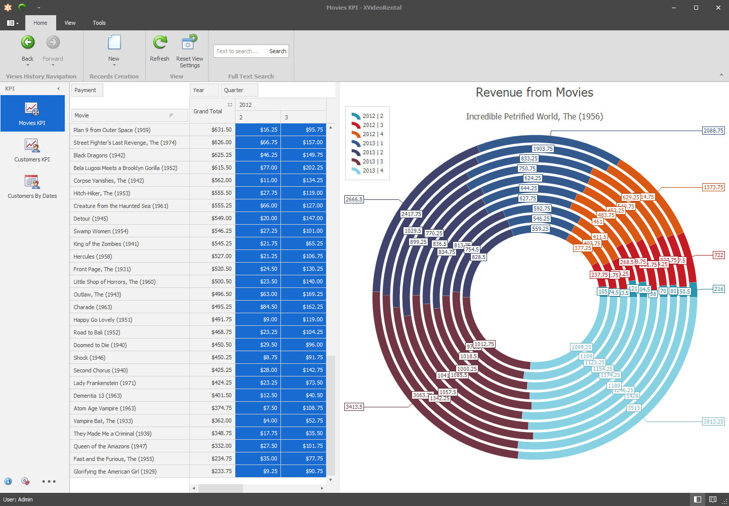 WinForms: PivotGrid and Charts