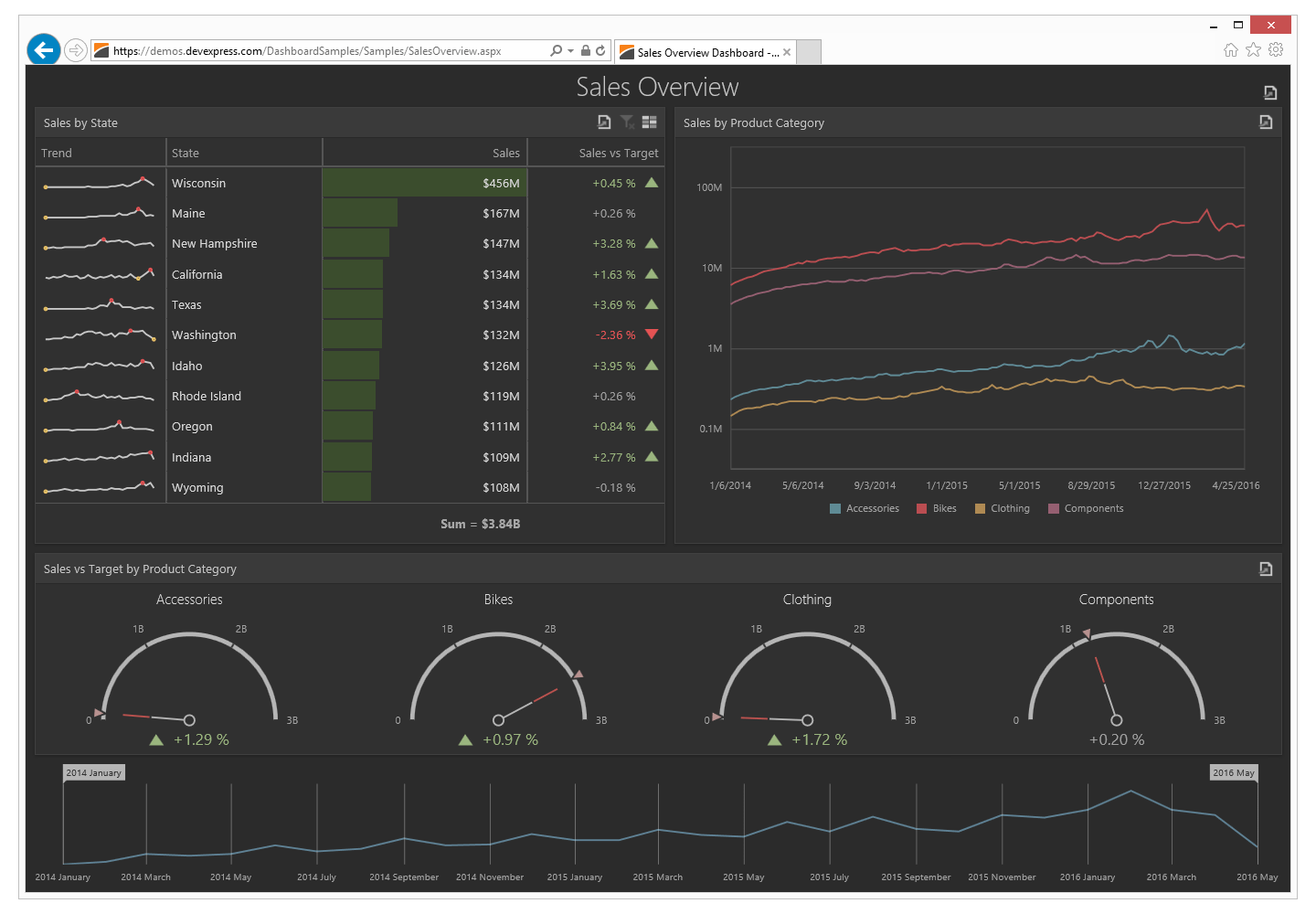 Analytic Dashboard