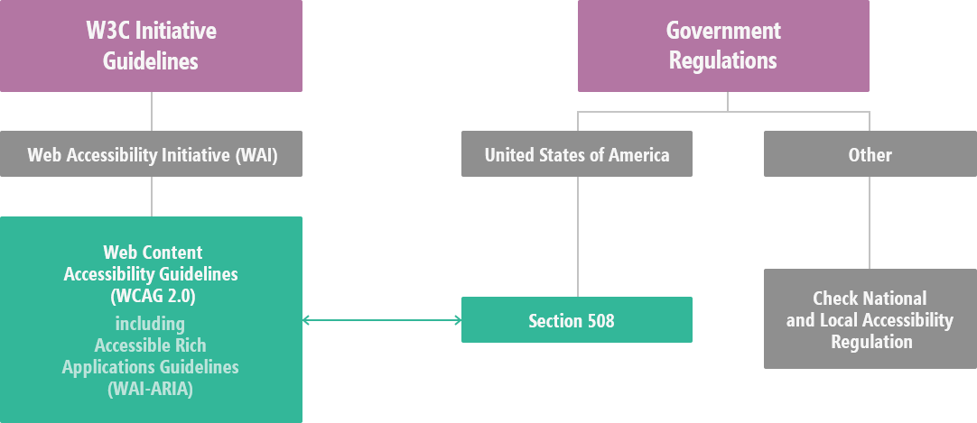 Section 508 WCAG Diagram - Accessibility Guidelines and Regulations, DevExpress