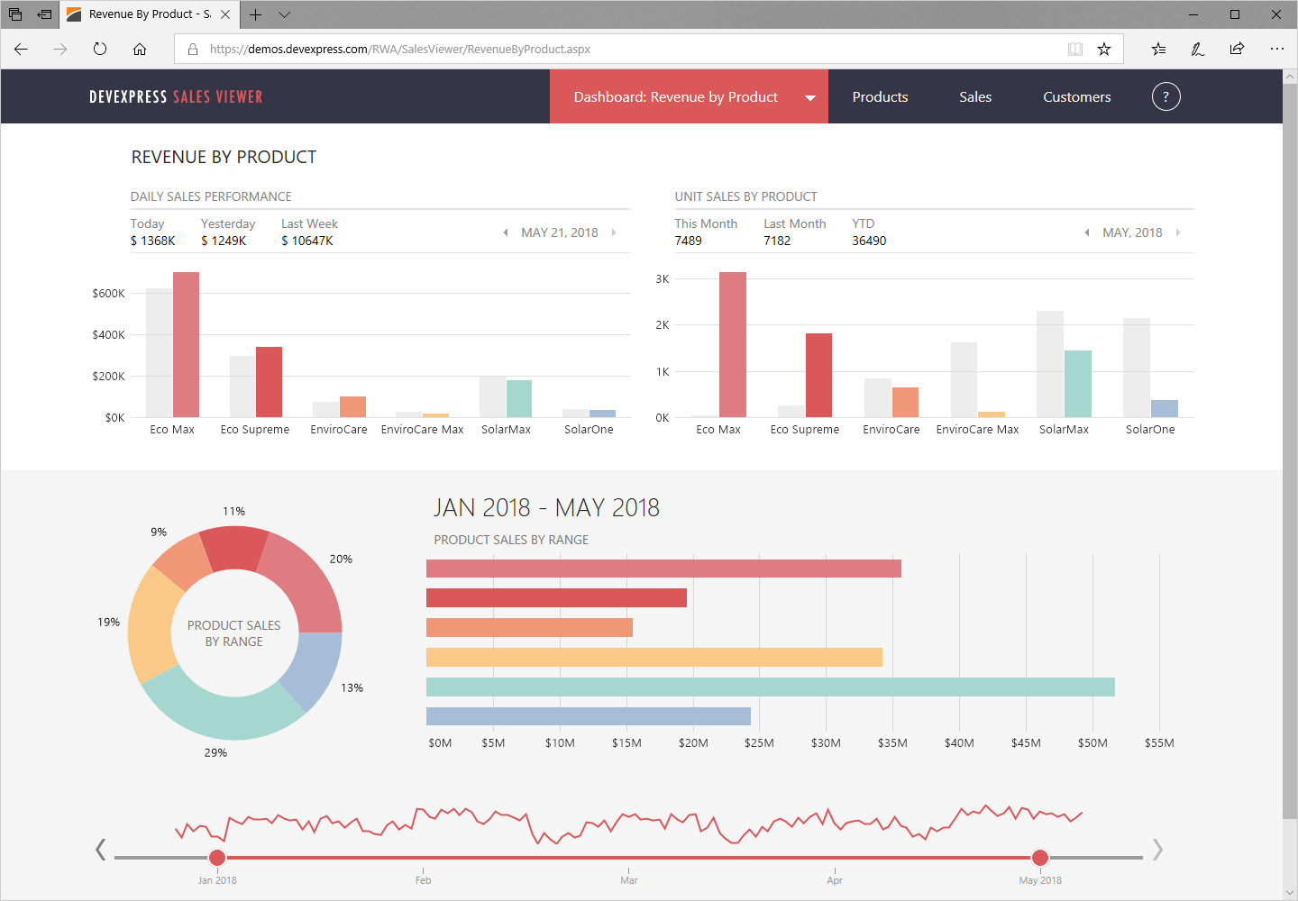 ASP.NET Web Forms Charts - DevExpress
