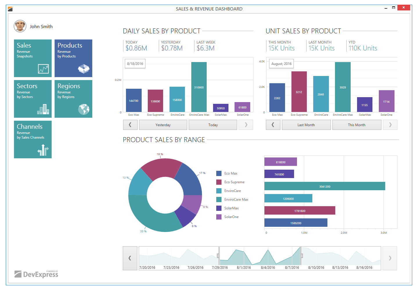 WPF Dashboard with Donut and Bar Charts