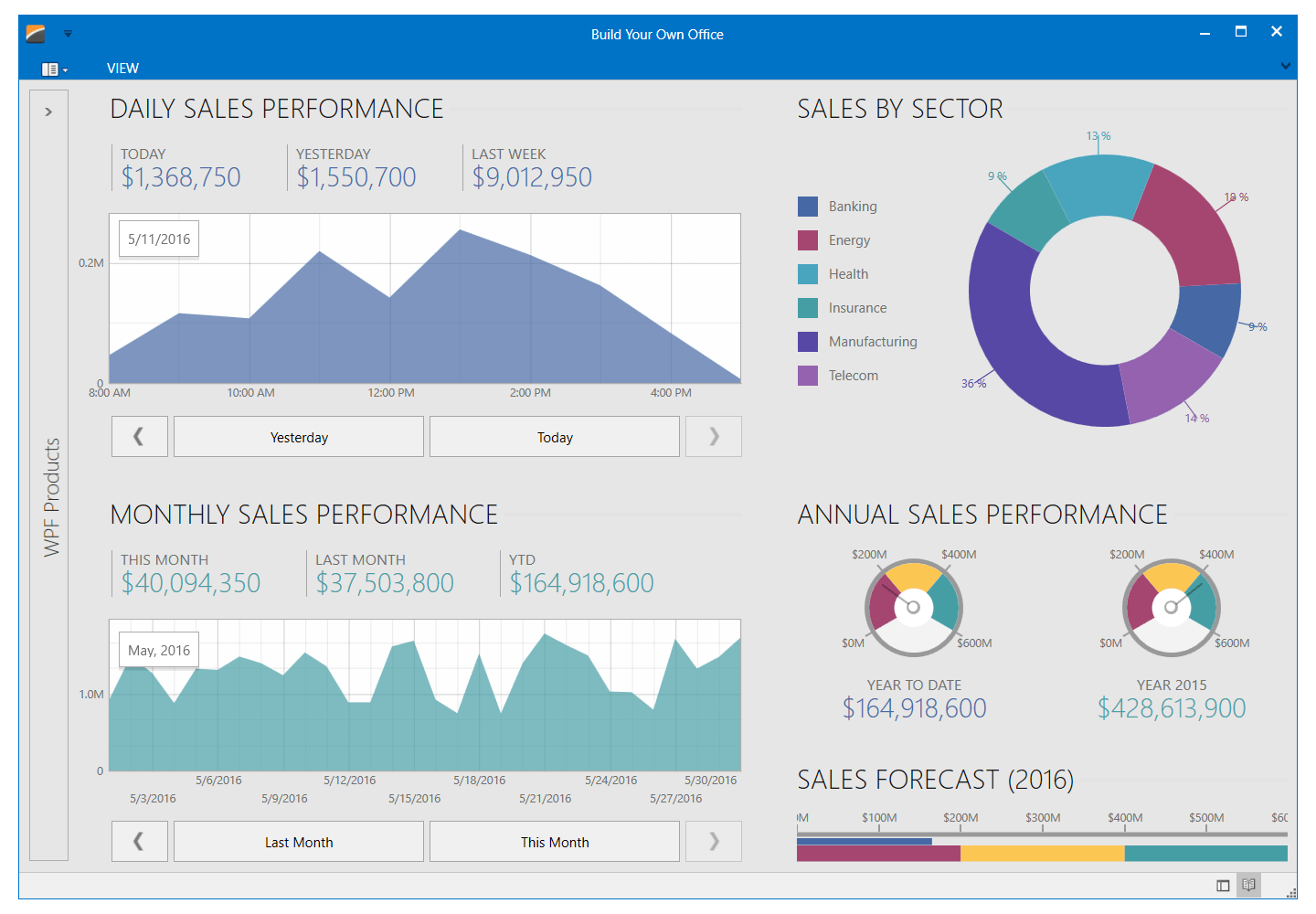 WPF Sales Performance App with Charts and Gauges