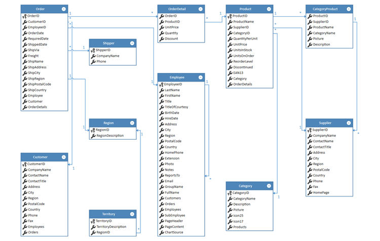 Create Diagrams from Data - WPF Diagram Control | DevExpress