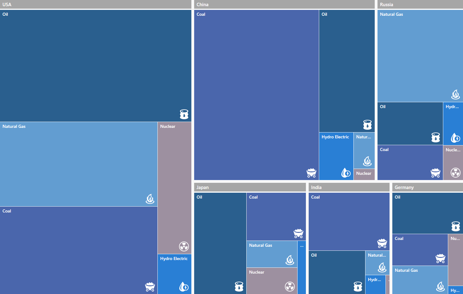 WPF TreeMap Layout Algorithms - DevExpress