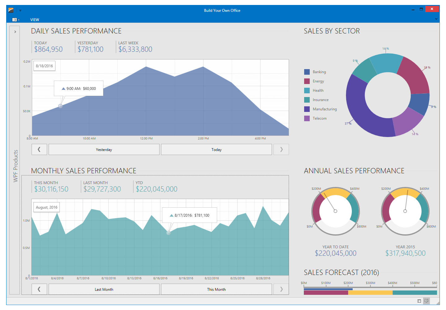 Sales Performance Dashboard with Charts and Gauges