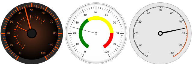 Full Circular Gauges