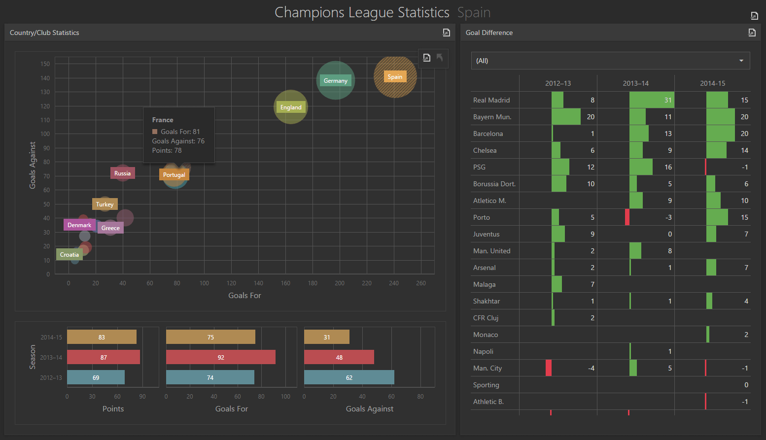 Scatter Chart - Web Application