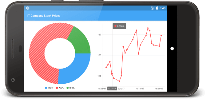 DevExpress Native Mobile Chart Controls - Interactivity