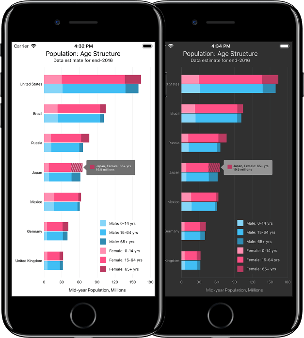 DevExpress Native Mobile Chart Controls - Theming
