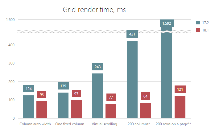DevExtreme Data Grid - Render Performance | DevExpress