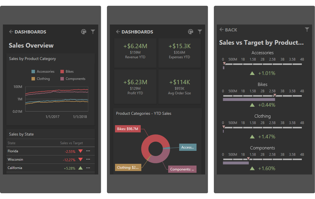 DevExpress Web Dashboard - Mobile View