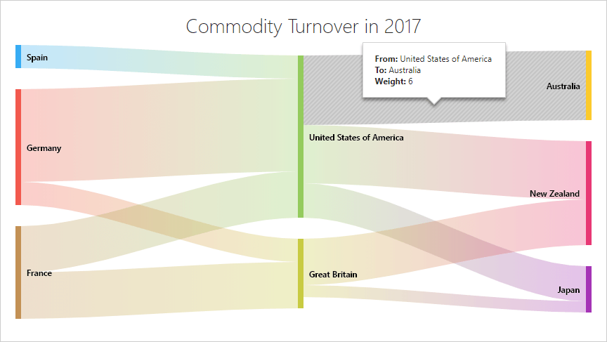 Sankey Diagram - DevExtreme | DevExpress
