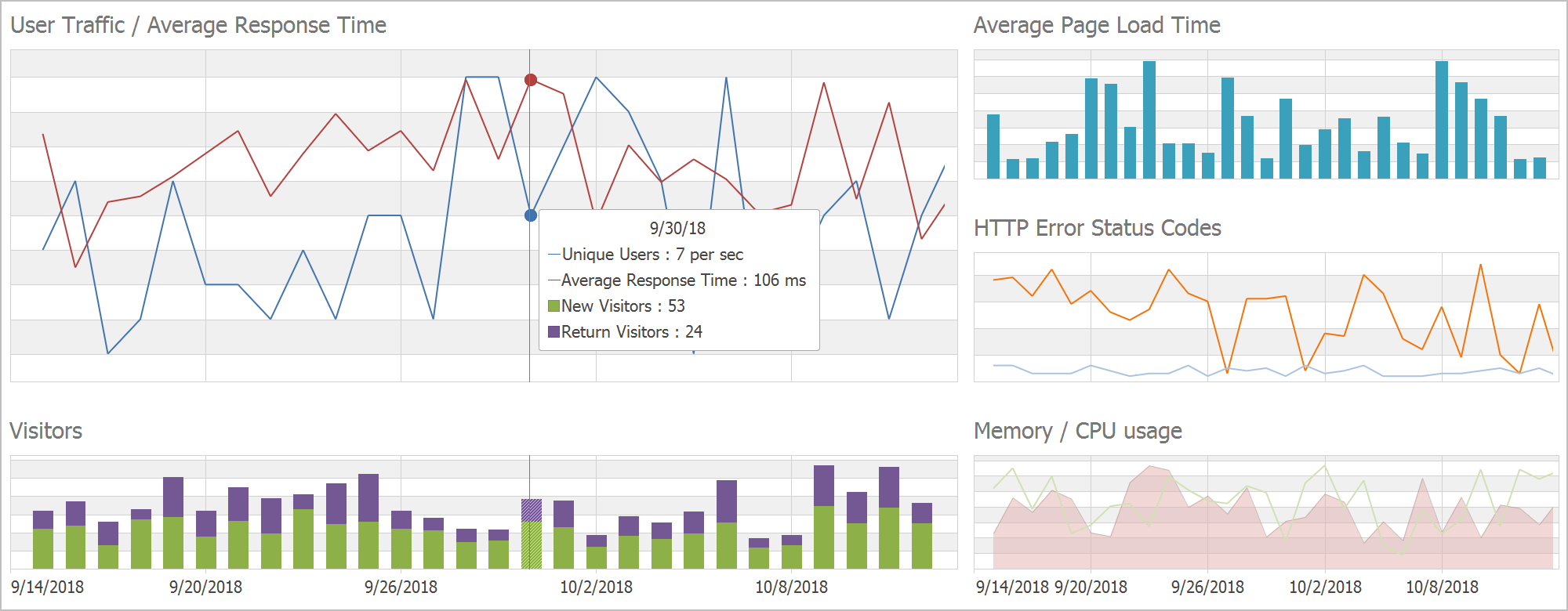 Grid Layout - WinForms Charting, DevExpress