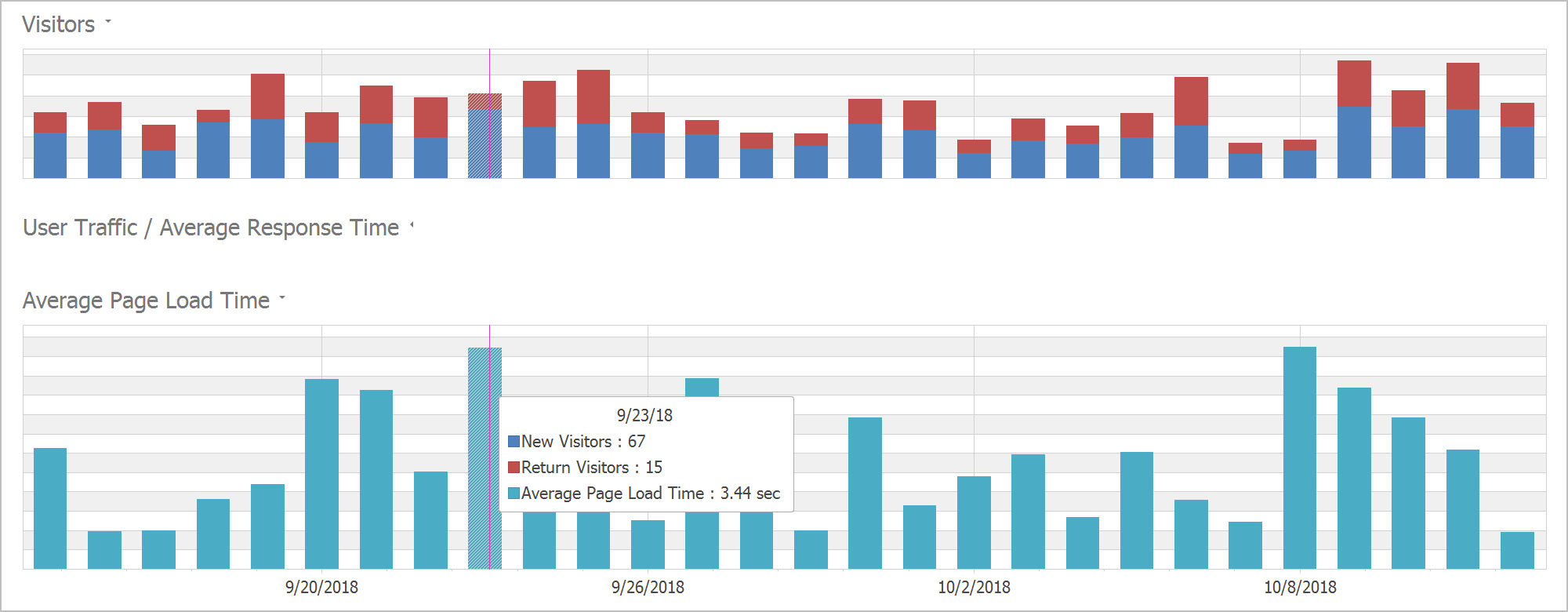 Pane Titles - WinForms Charting, DevExpress