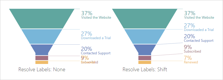 Resolve label overlaps in Funnel Chart
