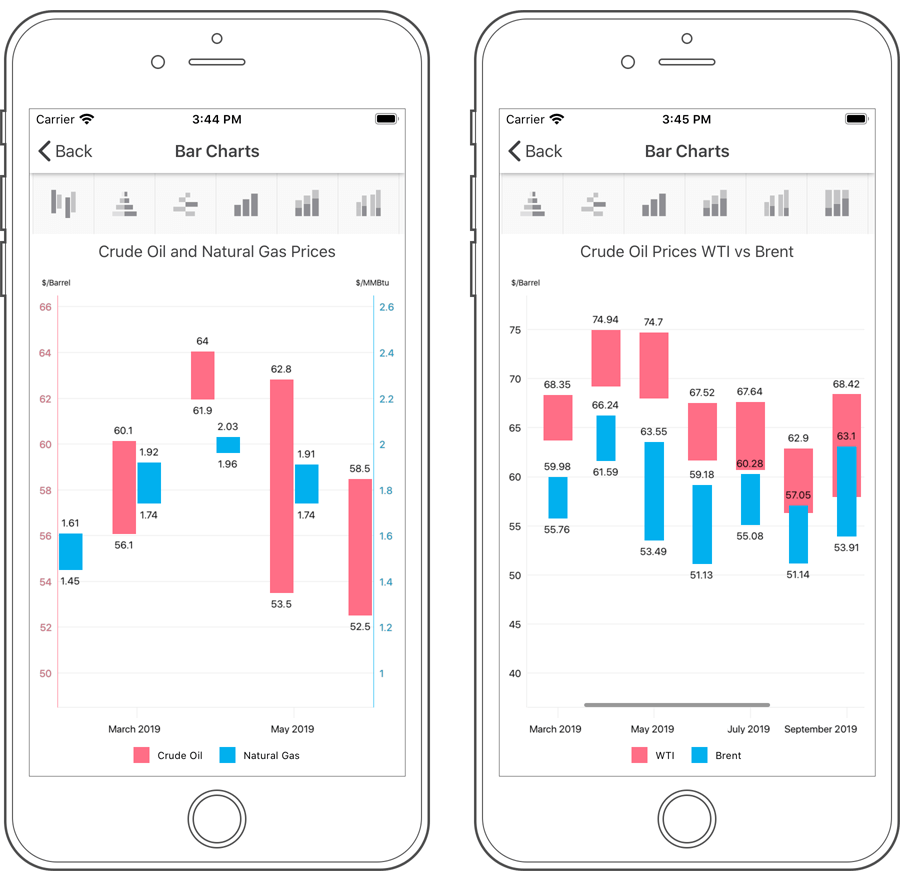 Range Bar - Charts, Xamarin.Forms | DevExpress