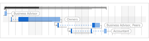 Split Tasks - WinForms Gantt Control | DevExpress