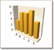 Charts - 3D Bars using Box Model