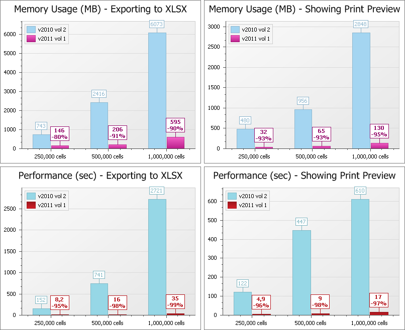 Export and Print Performance Improvements - DevExpress WinForms Products