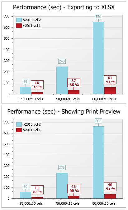 Export and Print Performance Improvements - WinForms Pivot Grid