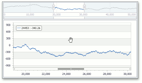 XtraCharts for Winforms - Built-in Crosshair Cursor