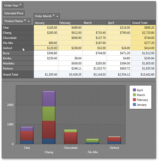 Silverlight Pivot Table - Automatic Chart Transposition