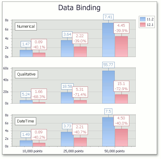 XtraCharts - Accelerated Data Binding