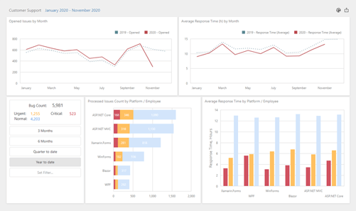 DevExpress Dashboard for Mobile Devices