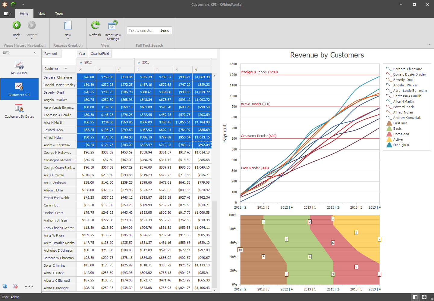 WinForms: Key Performance Indicators