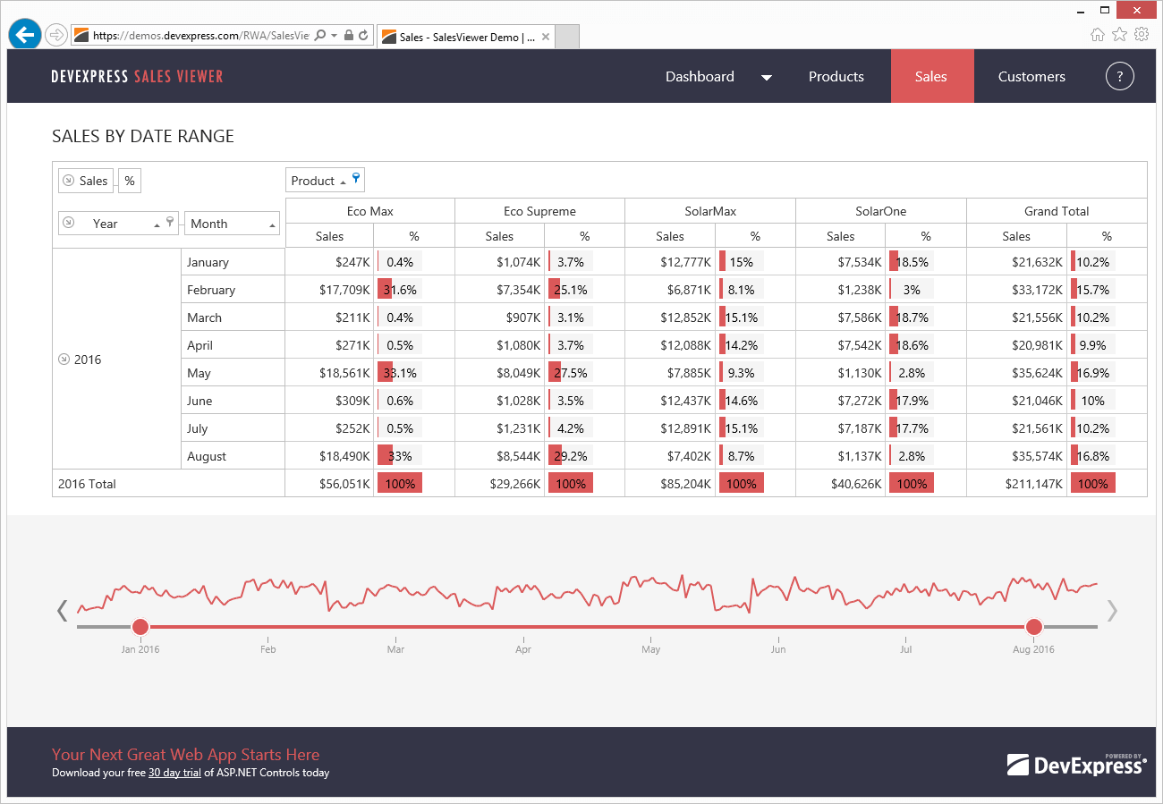 Sales Viewer App - Sales by Date Range - ASP.NET Pivot Grid, DevExpress