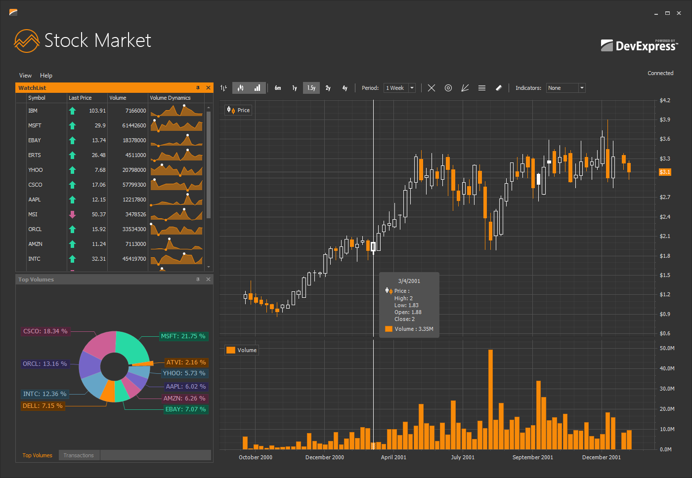 DevExpress WinForms Charts in Stock Market Application