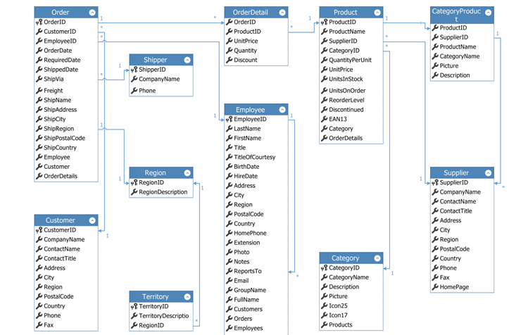Create Diagrams from Data - WinForms Diagram Control | DevExpress