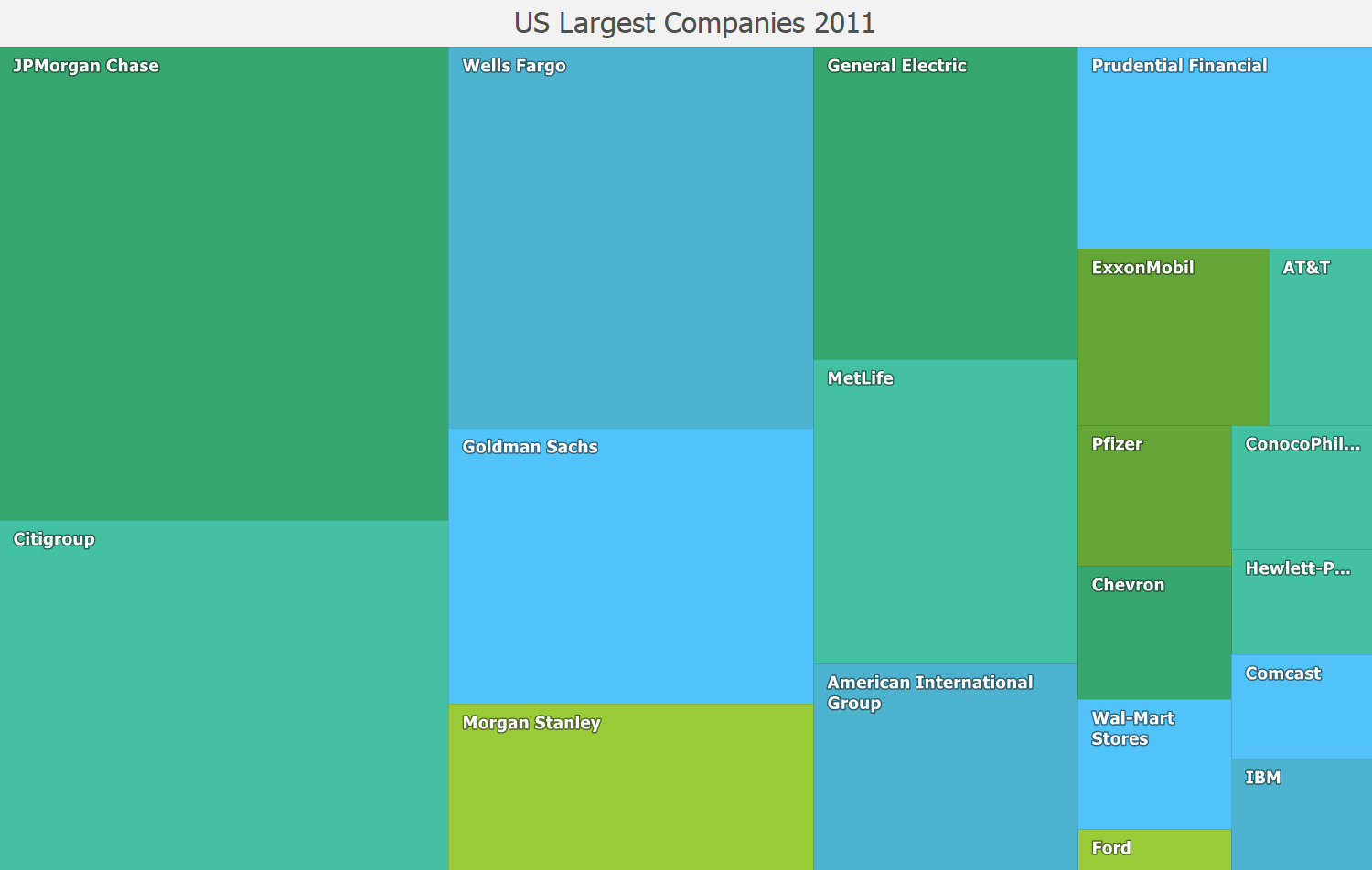 WinForms TreeMap Colorizers - DevExpress