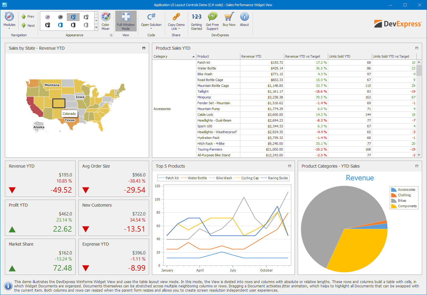 Sales Performance Widget View