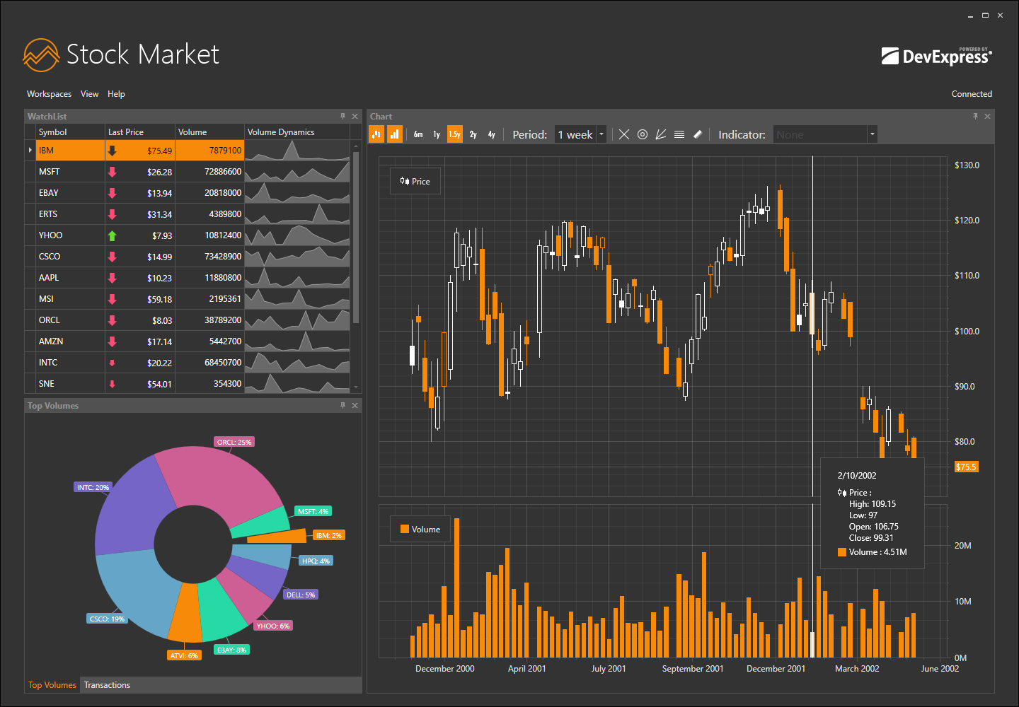 WPF Stock Market App with Financial Charting