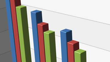 3D Bar Chart for WPF | DevExpress