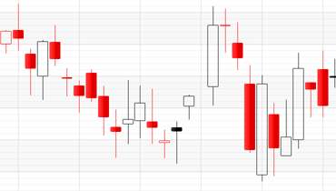 Candle Stick Chart for WPF | DevExpress