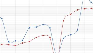 Spline Chart for WPF | DevExpress