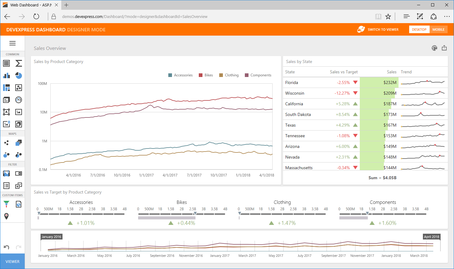 Tablet Dashboard with Chart, Indicator, and Range Controls