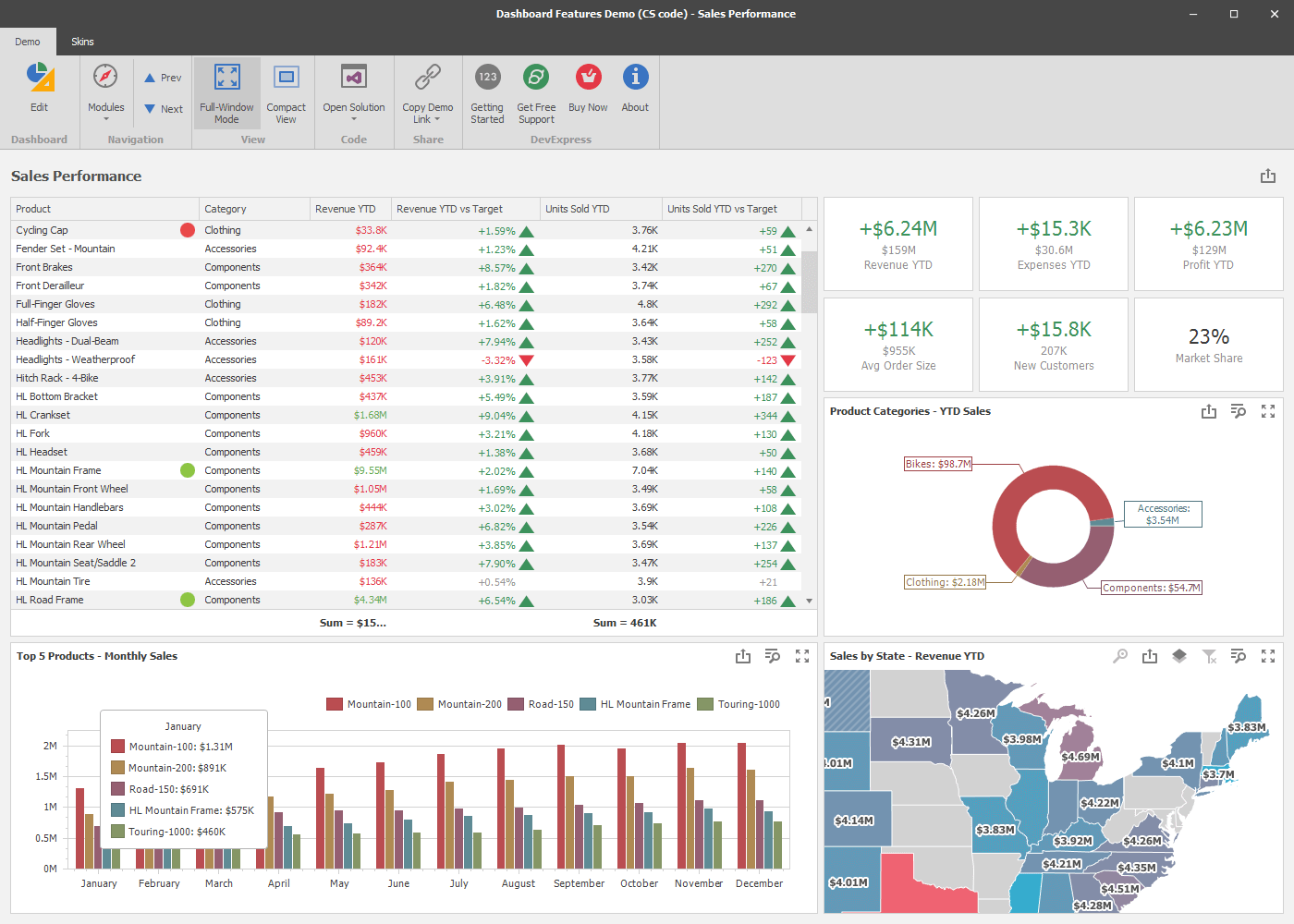 Sales Performance - WinForms Dashboard | DevExpress