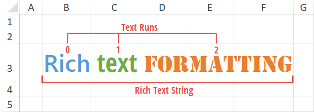 Rich Text API - Spreadsheet Document API, DevExpress