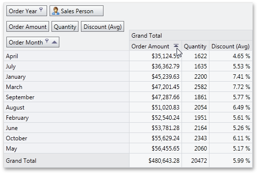 WPF Pivot Table - Interactive Sort by Summary Indicator