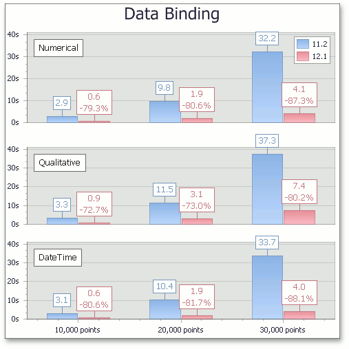 WPF and SL Charts - Accelerated Data Binding